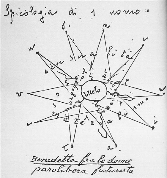 Spicologia di 1 Uomo, 1919 - Benedetta